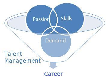 Talent Management and your Career.